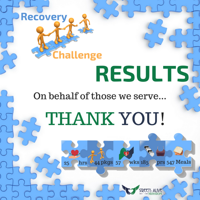 Thank You for donating through the Recovery Challenge!