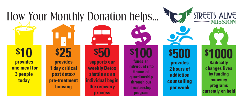 How your Holiday donation helps: $10 provides one meal for three people today; $25 provides one day critical post detox/pre-treatment housing; $50 supports our weekly Detox shuttle as an individual begins the recovery process; $100 funds an individual into financial guardianship through our Trusteeship program; $500 provides 2 hours of addiction counselling per week; $1000 radically changes lives by funding recovery programs currently on hold.