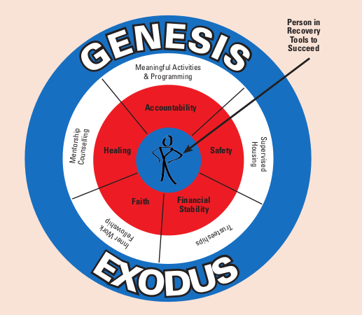 Genesis - Exodus - recovery support