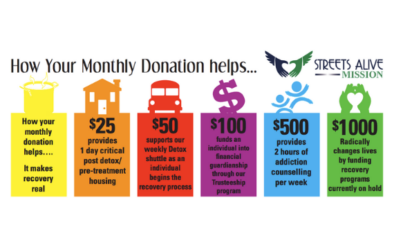 how your monthly donation helps
