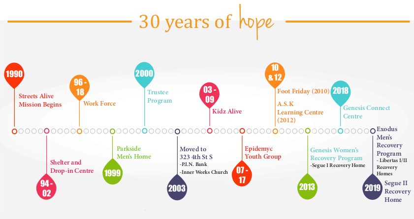 30 years of HOPE